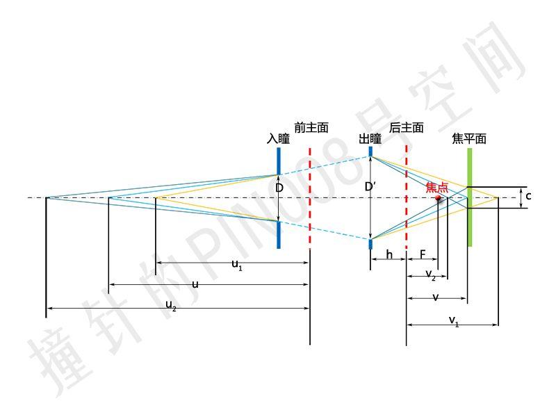 镜头设计的结构对景深影响-光学设计,照明设计,镜头